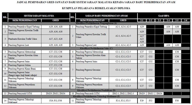 Tangga Gaji Baru 2011 SBPA untuk Perkihdmatan Perguruan seperti