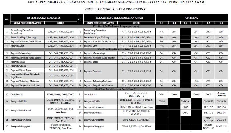 Berikut adalah pemindahan gred gaji daripada Sistem Saraan Malaysia