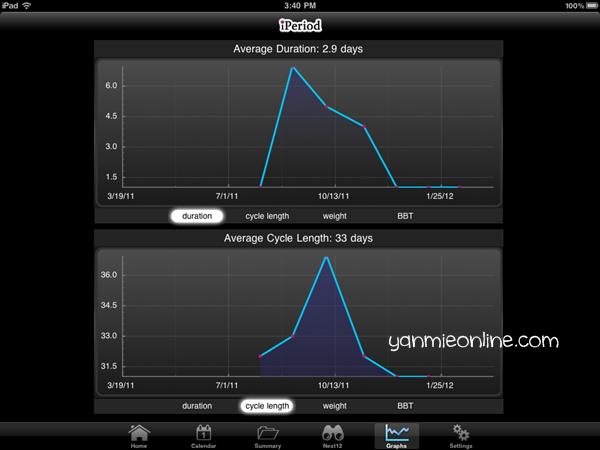 iperiod graf