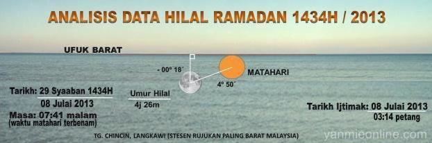 tarikh melihat anak bulan ramadhan 2013