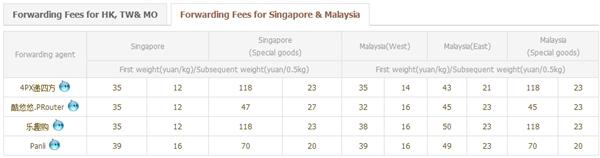 forwarding fees calculator